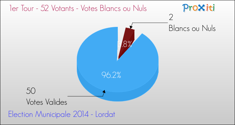 Elections Municipales 2014 - Votes blancs ou nuls au 1er Tour pour la commune de Lordat