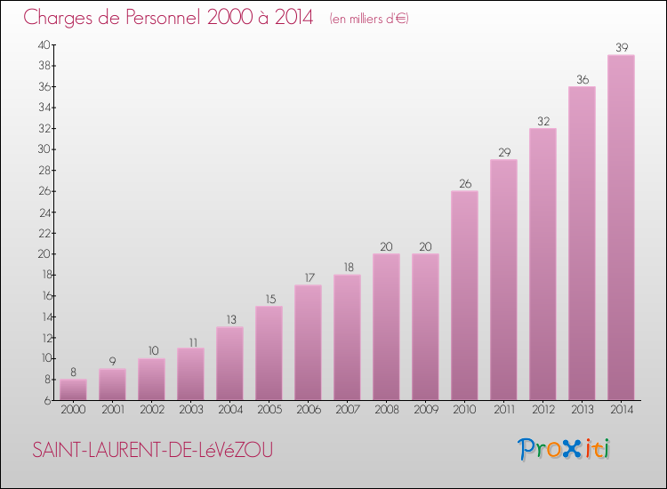 Evolution des dépenses de personnel pour SAINT-LAURENT-DE-LéVéZOU de 2000 à 2014