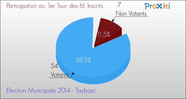 Elections Municipales 2014 - Participation au 1er Tour pour la commune de Taybosc