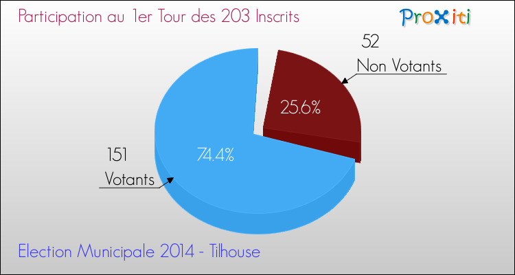 Elections Municipales 2014 - Participation au 1er Tour pour la commune de Tilhouse