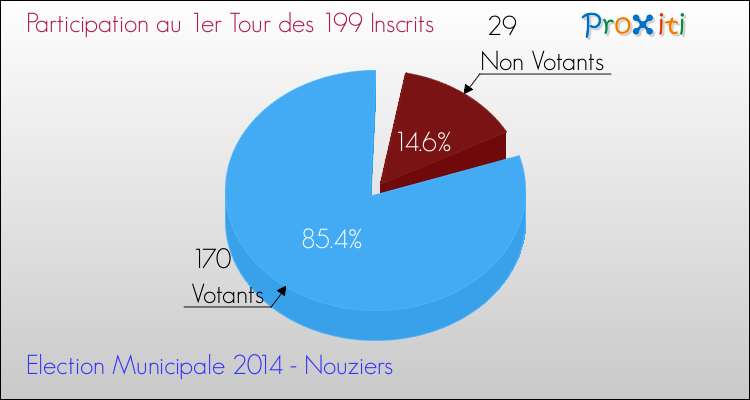 Elections Municipales 2014 - Participation au 1er Tour pour la commune de Nouziers