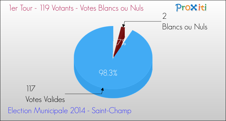 Elections Municipales 2014 - Votes blancs ou nuls au 1er Tour pour la commune de Saint-Champ