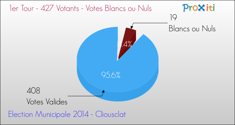Elections Municipales 2014 - Votes blancs ou nuls au 1er Tour pour la commune de Cliousclat