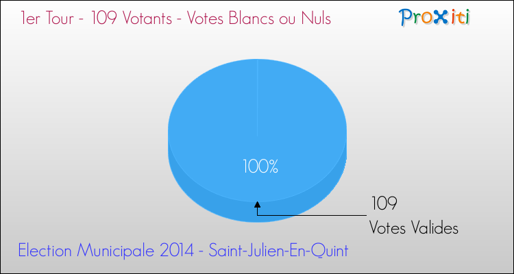 Elections Municipales 2014 - Votes blancs ou nuls au 1er Tour pour la commune de Saint-Julien-En-Quint