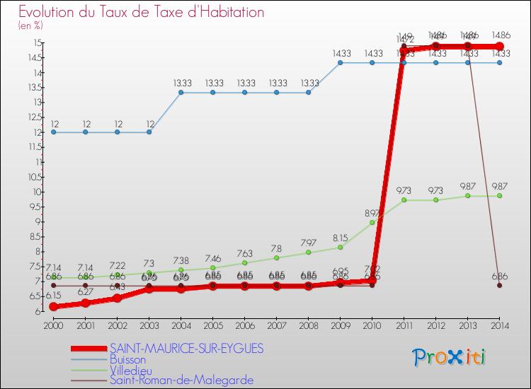 La taxe d 39 habitation saint maurice sur eygues 26110 un site du r seau proxiti - Taxe d habitation sur un garage ...
