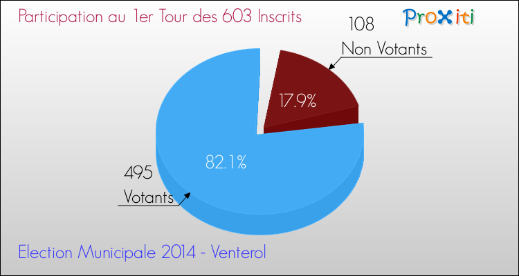 Elections Municipales 2014 - Participation au 1er Tour pour la commune de Venterol