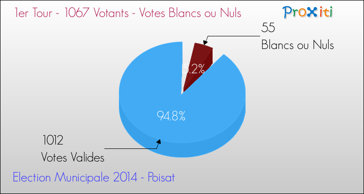 Elections Municipales 2014 - Votes blancs ou nuls au 1er Tour pour la commune de Poisat
