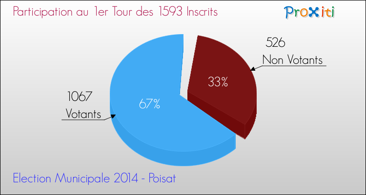 Elections Municipales 2014 - Participation au 1er Tour pour la commune de Poisat