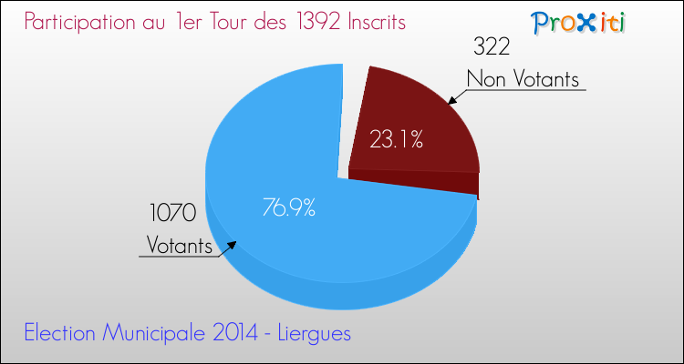 Elections Municipales 2014 - Participation au 1er Tour pour la commune de Liergues