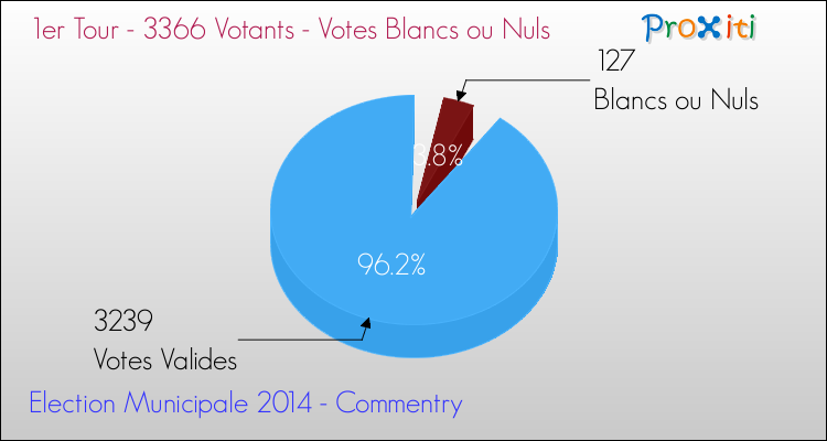 Elections Municipales 2014 - Votes blancs ou nuls au 1er Tour pour la commune de Commentry