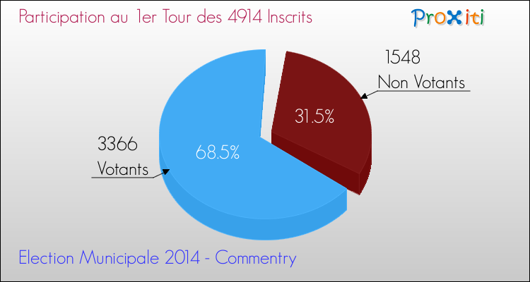 Elections Municipales 2014 - Participation au 1er Tour pour la commune de Commentry
