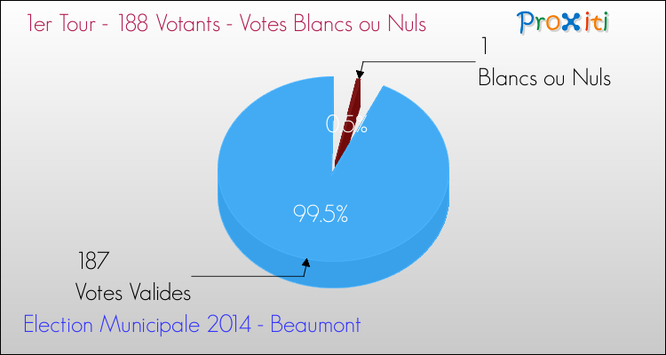 Elections Municipales 2014 - Votes blancs ou nuls au 1er Tour pour la commune de Beaumont