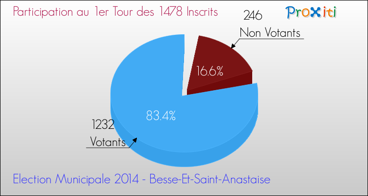 Elections Municipales 2014 - Participation au 1er Tour pour la commune de Besse-Et-Saint-Anastaise