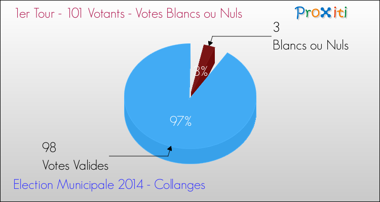 Elections Municipales 2014 - Votes blancs ou nuls au 1er Tour pour la commune de Collanges
