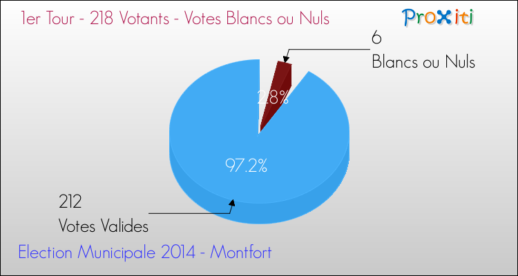 Elections Municipales 2014 - Votes blancs ou nuls au 1er Tour pour la commune de Montfort