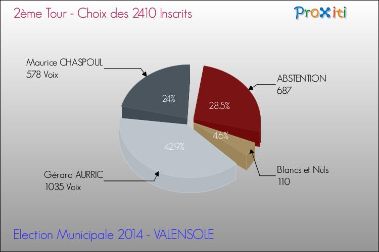 Les élections municipales 2014 à VALENSOLE (04210) - Un site du