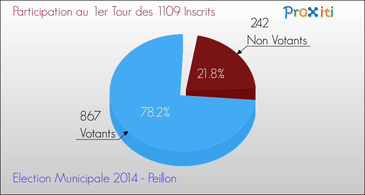 Elections Municipales 2014 - Participation au 1er Tour pour la commune de Peillon