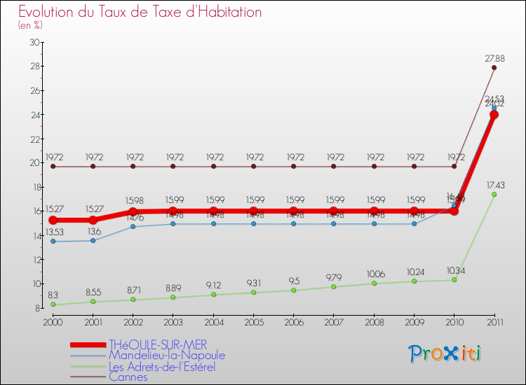 La taxe d 39 habitation th oule sur mer 06590 version 2012 un site du r seau proxiti - Taxe d habitation sur un garage ...