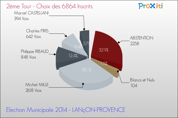 les lections municipales 2014 lan on provence 13680