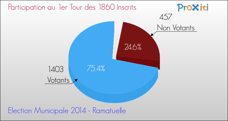 Elections Municipales 2014 - Participation au 1er Tour pour la commune de Ramatuelle